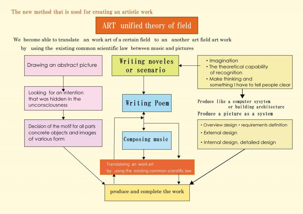ART unified of field